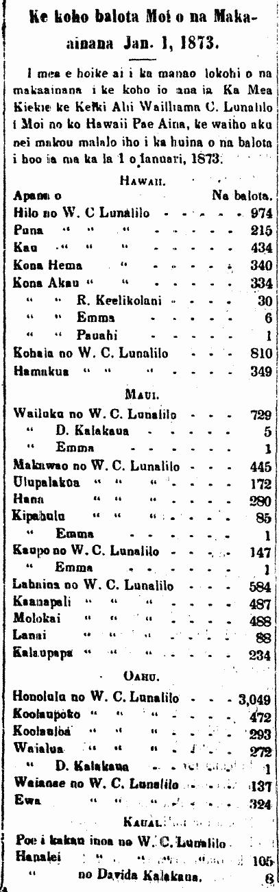 Ke koho balota Moi o na Makaainana Jan. 1, 1873.